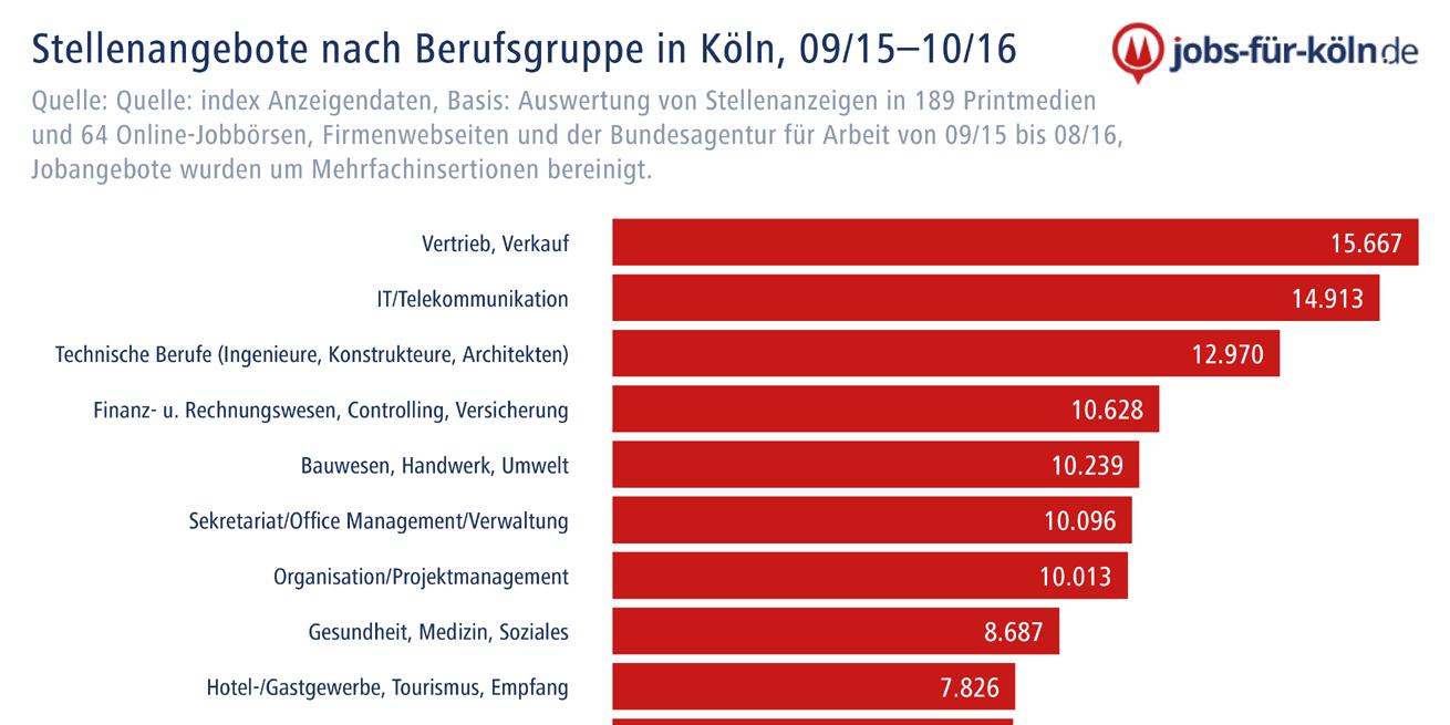 Jobs Für Köln
